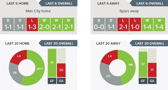 Manchester City v Tottenham Hotspur - Home v Away overall
