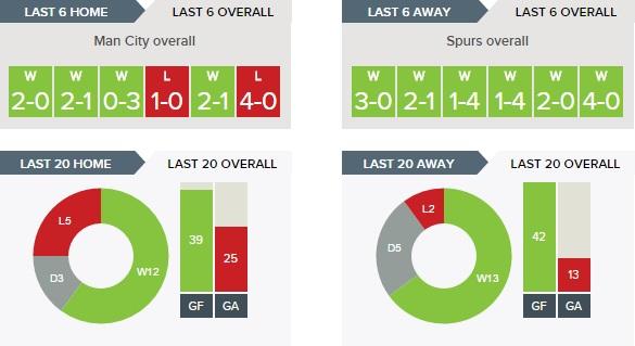 Manchester City v Tottenham Hotspur - Overall form