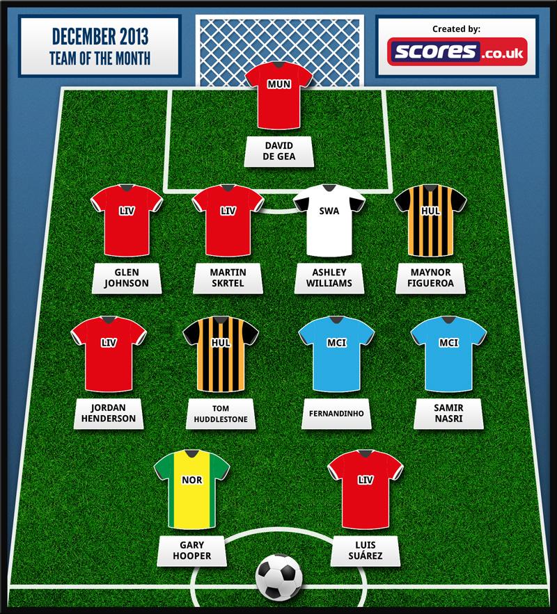 Scores-Team-Month-Dec-2013